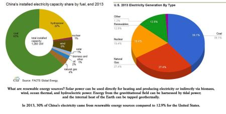 China vs US for electricity Production